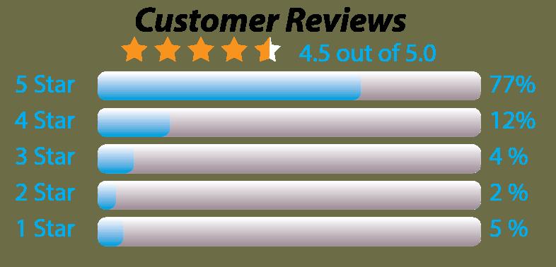 Coway AP-1512HH Reviews